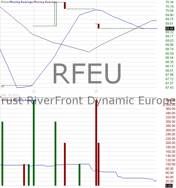 RFEU - First Trust RiverFront Dynamic Europe ETF 15 minute intraday candlestick chart with less than 1 minute delay