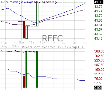 RFFC - RiverFront Dynamic US Flex-Cap ETF 15 minute intraday candlestick chart with less than 1 minute delay
