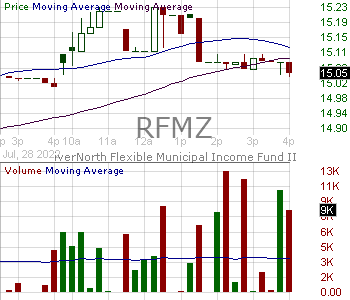 RFMZ - RiverNorth Flexible Municipal Income Fund II Inc. 15 minute intraday candlestick chart with less than 1 minute delay
