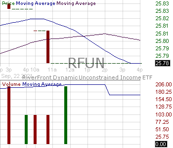 RFUN - RiverFront Dynamic Unconstrained Income ETF 15 minute intraday candlestick chart with less than 1 minute delay
