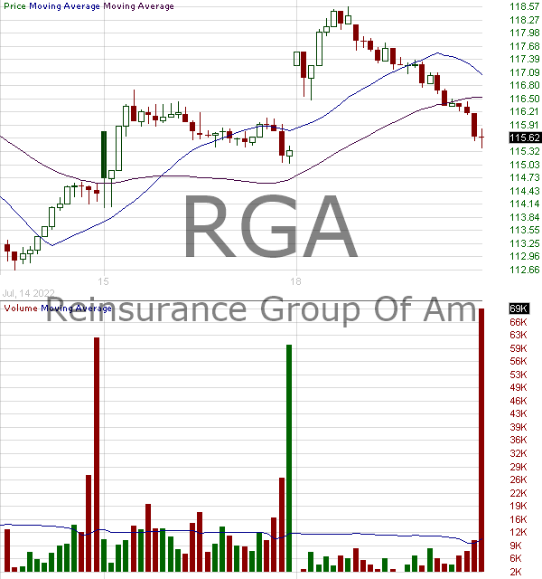 RGA - Reinsurance Group of America Incorporated 15 minute intraday candlestick chart with less than 1 minute delay
