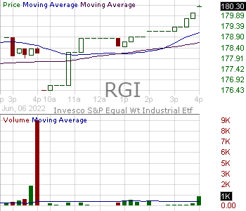 RGI - Invesco SP 500 Equal Weight Industrials Portfolio 15 minute intraday candlestick chart with less than 1 minute delay