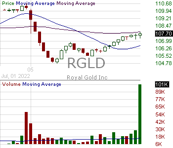 RGLD - Royal Gold Inc. 15 minute intraday candlestick chart with less than 1 minute delay