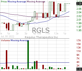 RGLS - Regulus Therapeutics Inc. 15 minute intraday candlestick chart with less than 1 minute delay