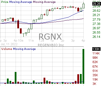 RGNX - REGENXBIO Inc. 15 minute intraday candlestick chart with less than 1 minute delay