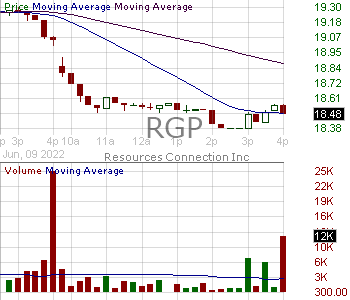 RGP - Resources Connection Inc. 15 minute intraday candlestick chart with less than 1 minute delay