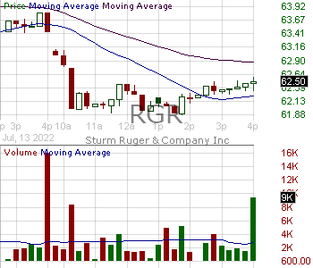 RGR - Sturm Ruger Company Inc. 15 minute intraday candlestick chart with less than 1 minute delay