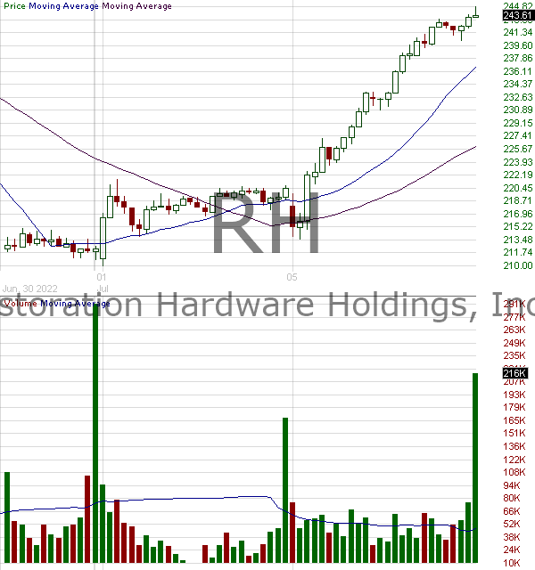 RH - RH 15 minute intraday candlestick chart with less than 1 minute delay