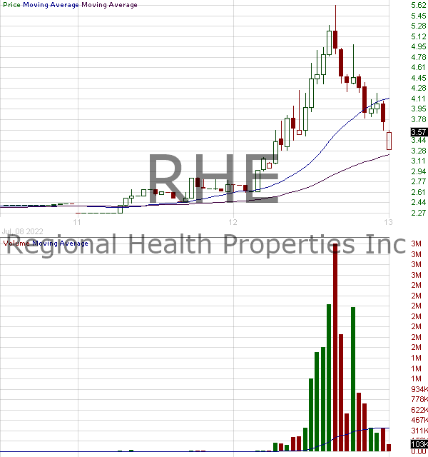 RHE - Regional Health Properties Inc. 15 minute intraday candlestick chart with less than 1 minute delay