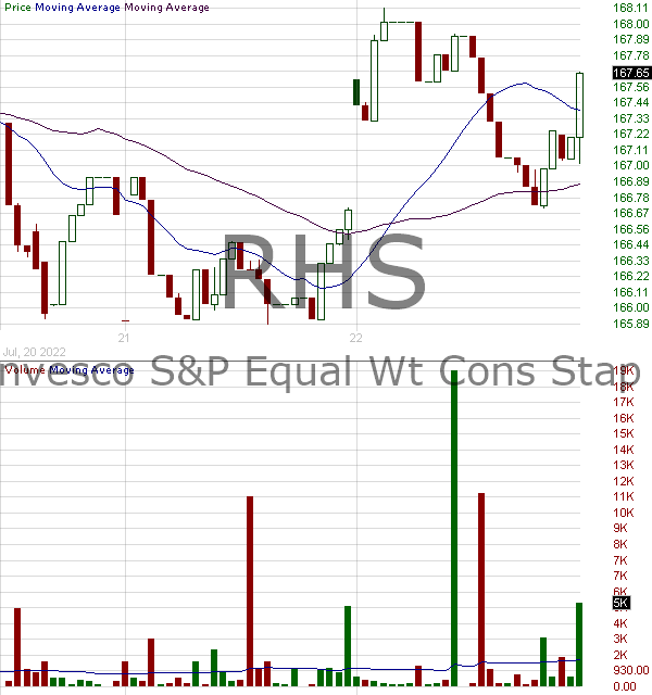 RHS - Invesco SP 500 Equal Weight Consumer Staples ETF  15 minute intraday candlestick chart with less than 1 minute delay