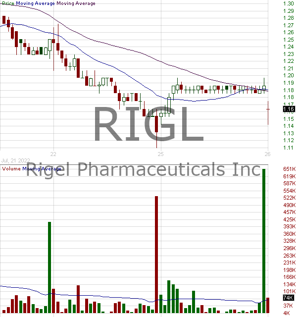 RIGL - Rigel Pharmaceuticals Inc. 15 minute intraday candlestick chart with less than 1 minute delay