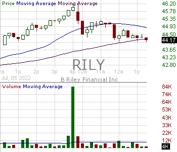 RILY - B. Riley Financial Inc. 15 minute intraday candlestick chart with less than 1 minute delay