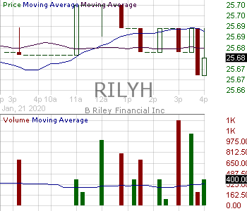 RILYH - B. Riley Financial Inc. - 7.375 Senior Notes Due 2023 15 minute intraday candlestick chart with less than 1 minute delay