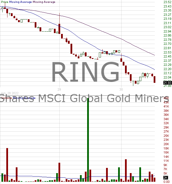 RING - iShares MSCI Global Gold Miners ETF 15 minute intraday candlestick chart with less than 1 minute delay