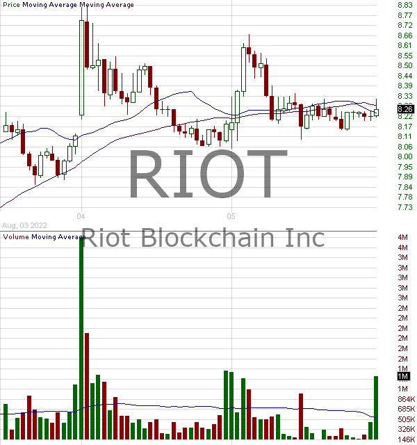 RIOT - Riot Blockchain Inc 15 minute intraday candlestick chart with less than 1 minute delay