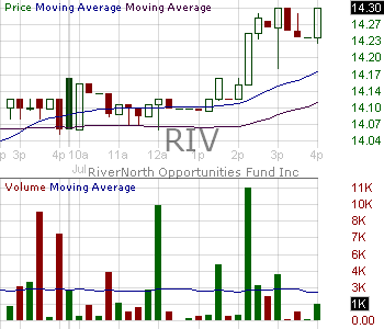 RIV - RiverNorth Opportunities Fund Inc. 15 minute intraday candlestick chart with less than 1 minute delay
