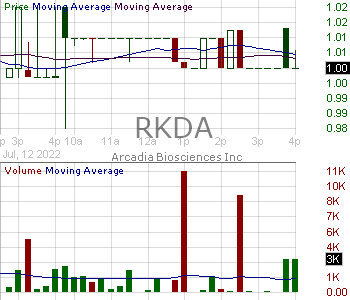 RKDA - Arcadia Biosciences Inc. 15 minute intraday candlestick chart with less than 1 minute delay