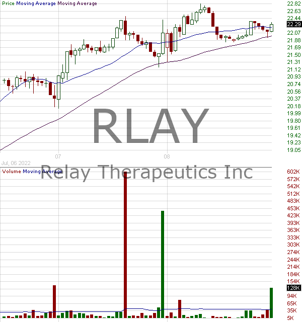 RLAY - Relay Therapeutics Inc. 15 minute intraday candlestick chart with less than 1 minute delay