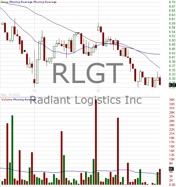 RLGT - Radiant Logistics Inc. 15 minute intraday candlestick chart with less than 1 minute delay
