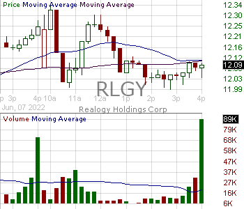 RLGY - Realogy Holdings Corp. 15 minute intraday candlestick chart with less than 1 minute delay