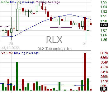 RLX - RLX Technology Inc. American Depositary Shares each representing the right to receive one (1) Class A ordinary share 15 minute intraday candlestick chart with less than 1 minute delay