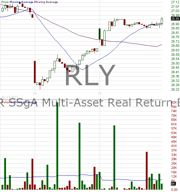 RLY - SPDR SSgA Multi Asset Real Return ETF 15 minute intraday candlestick chart with less than 1 minute delay