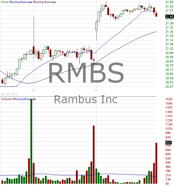 RMBS - Rambus Inc. 15 minute intraday candlestick chart with less than 1 minute delay