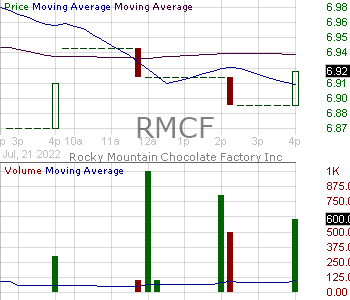 RMCF - Rocky Mountain Chocolate Factory Inc. 15 minute intraday candlestick chart with less than 1 minute delay