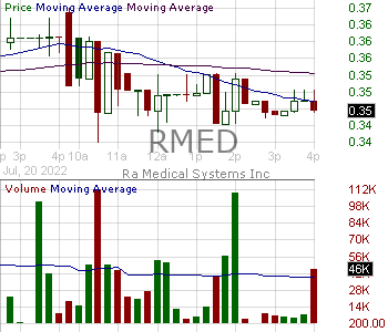 RMED - Ra Medical Systems Inc. 15 minute intraday candlestick chart with less than 1 minute delay