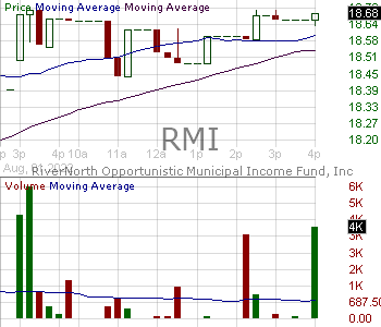 RMI - RiverNorth Opportunistic Municipal Income Fund Inc. 15 minute intraday candlestick chart with less than 1 minute delay