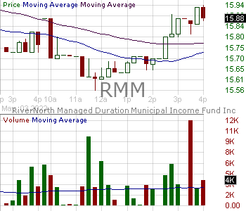 RMM - RiverNorth Managed Duration Municipal Income Fund Inc. 15 minute intraday candlestick chart with less than 1 minute delay