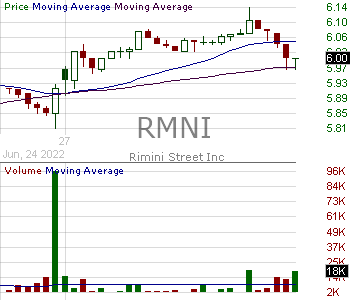 RMNI - Rimini Street Inc. 15 minute intraday candlestick chart with less than 1 minute delay