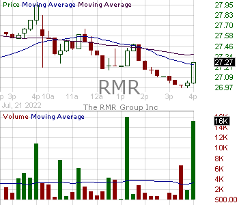 RMR - The RMR Group Inc. 15 minute intraday candlestick chart with less than 1 minute delay