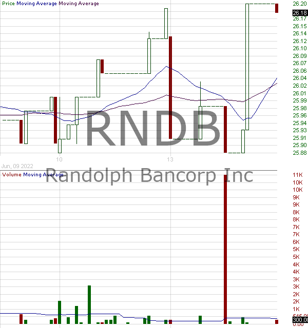 RNDB - Randolph Bancorp Inc. 15 minute intraday candlestick chart with less than 1 minute delay