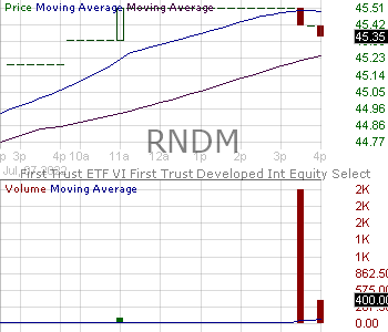 RNDM - First Trust Developed International Equity Select ETF 15 minute intraday candlestick chart with less than 1 minute delay