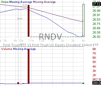RNDV - First Trust US Equity Dividend Select ETF 15 minute intraday candlestick chart with less than 1 minute delay