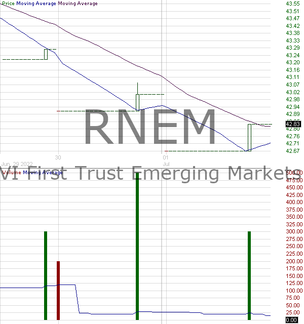 RNEM - First Trust Emerging Markets Equity Select ETF 15 minute intraday candlestick chart with less than 1 minute delay