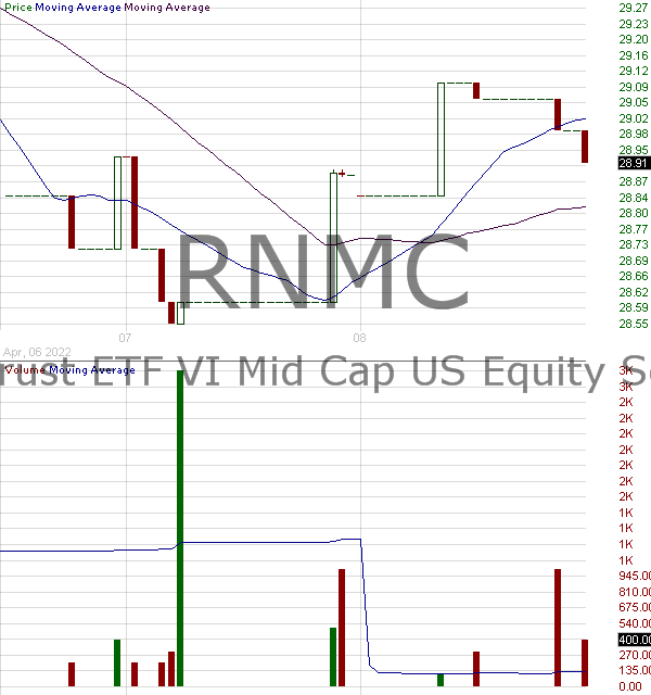 RNMC - First Trust Mid Cap US Equity Select ETF 15 minute intraday candlestick chart with less than 1 minute delay