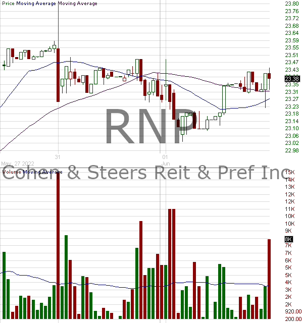 RNP - Cohen Steers REIT and Preferred and Income Fund Inc. Common Shares 15 minute intraday candlestick chart with less than 1 minute delay