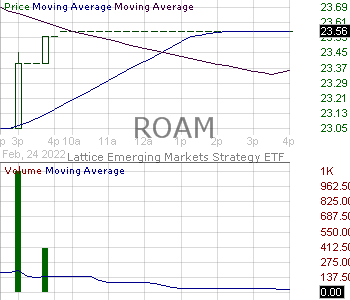 ROAM - Hartford Multifactor Emerging Markets ETF 15 minute intraday candlestick chart with less than 1 minute delay