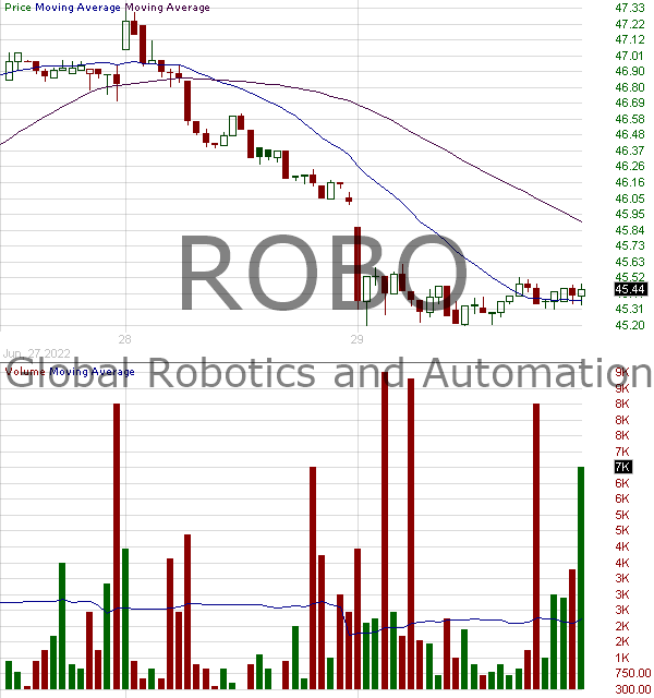 ROBO - Exchange Traded Concepts Trust ROBO Global Robotics and Automation Index ETF 15 minute intraday candlestick chart with less than 1 minute delay
