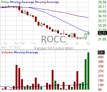 ROCC - Roth CH Acquisition II Co. 15 minute intraday candlestick chart with less than 1 minute delay