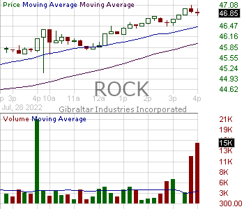 ROCK - Gibraltar Industries Inc. 15 minute intraday candlestick chart with less than 1 minute delay