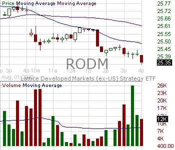 RODM - Hartford Multifactor Developed Markets (ex-US) ETF 15 minute intraday candlestick chart with less than 1 minute delay