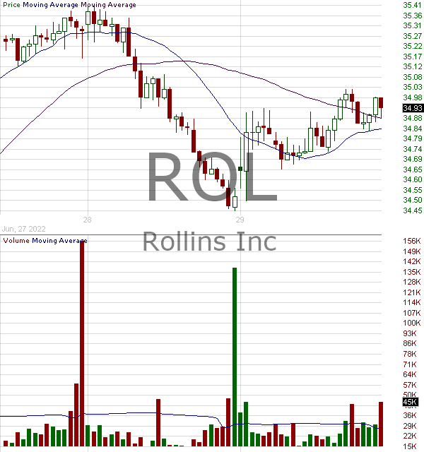 ROL - Rollins Inc. 15 minute intraday candlestick chart with less than 1 minute delay