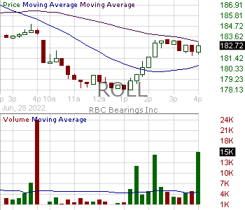 ROLL - RBC Bearings Incorporated 15 minute intraday candlestick chart with less than 1 minute delay