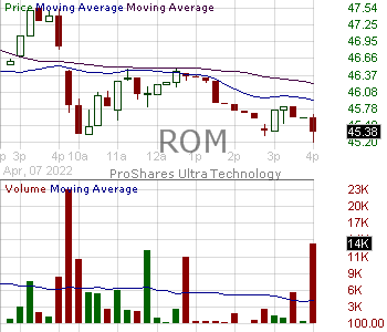ROM - ProShares Ultra Technology 15 minute intraday candlestick chart with less than 1 minute delay