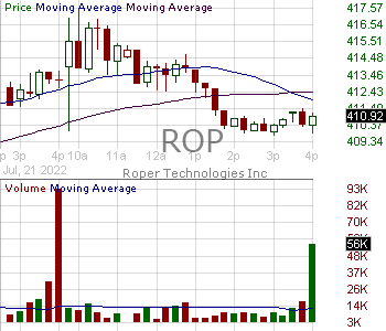 ROP - Roper Technologies Inc. 15 minute intraday candlestick chart with less than 1 minute delay