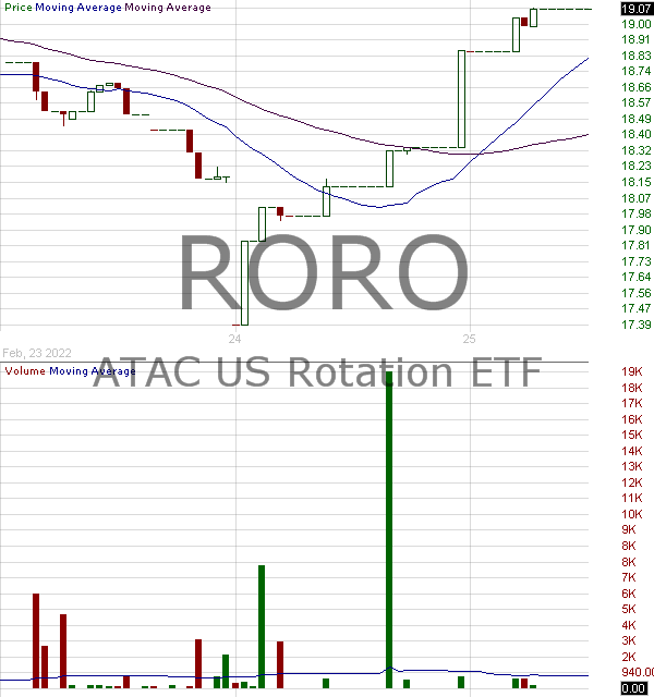 RORO - ATAC US Rotation ETF 15 minute intraday candlestick chart with less than 1 minute delay