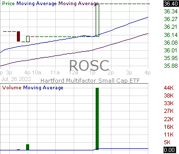 ROSC - Hartford Multifactor Small Cap ETF 15 minute intraday candlestick chart with less than 1 minute delay